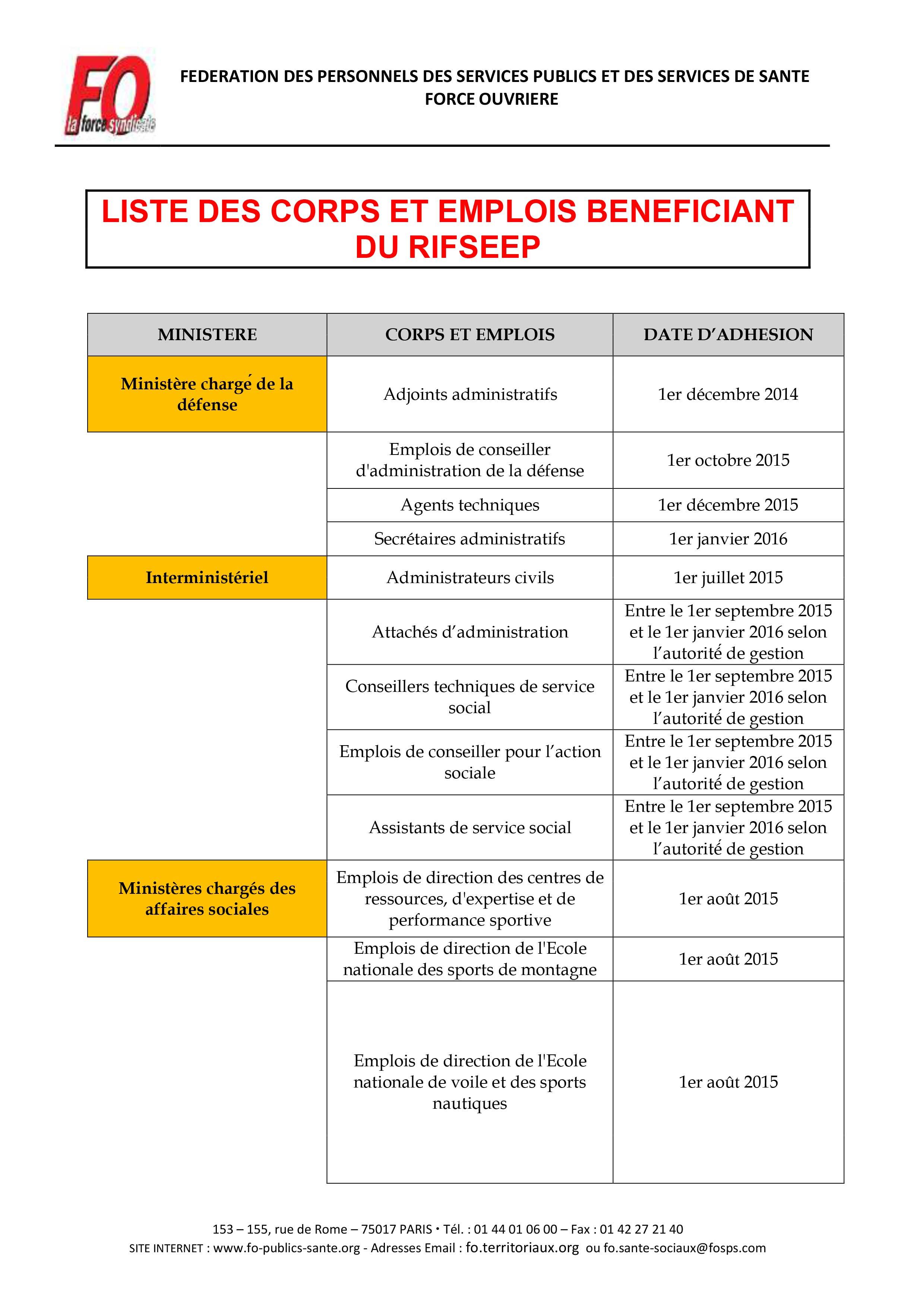 Liste des emplois b n ficiant du rifseep fo territoriaux 42 - Historique plafond de la securite sociale ...